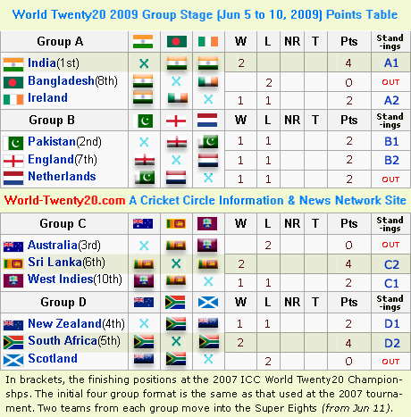 World Twenty20 Group Matches