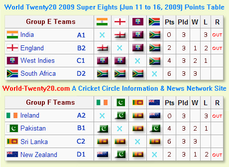 World Twenty20 Super Eight Matches